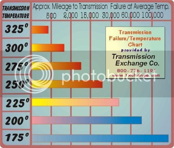 4L60-E Mod/Upgrade Info (with Pics) | Chevy Colorado & GMC